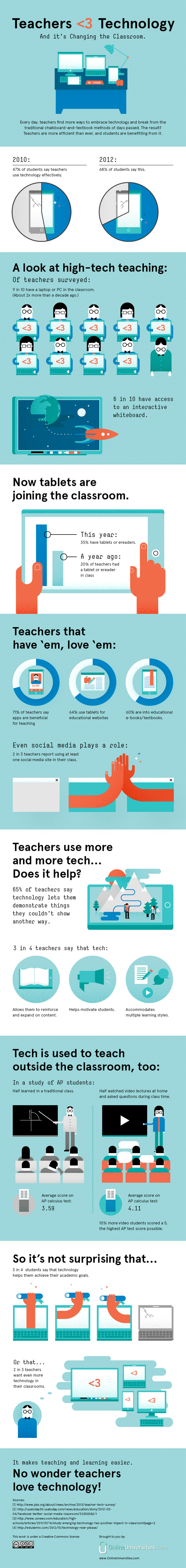 Technology in education infographics